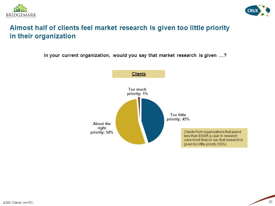 20 Almost half of clients feel market research is given too little priority in their organization Q300 Clients (n=151) In your current organization, would you say that market research is given ….