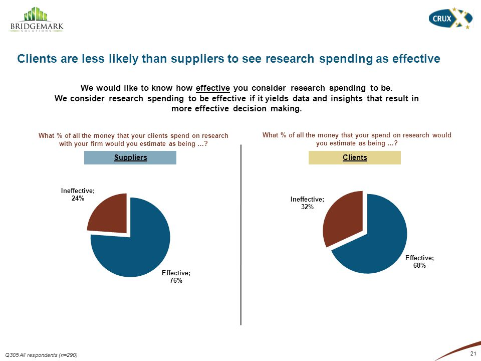 21 Clients are less likely than suppliers to see research spending as effective Q305 All respondents (n=290) We would like to know how effective you consider research spending to be.