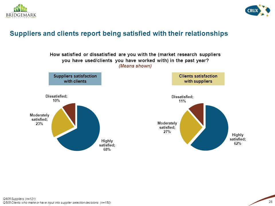 26 Suppliers and clients report being satisfied with their relationships How satisfied or dissatisfied are you with the (market research suppliers you have used/clients you have worked with) in the past year.