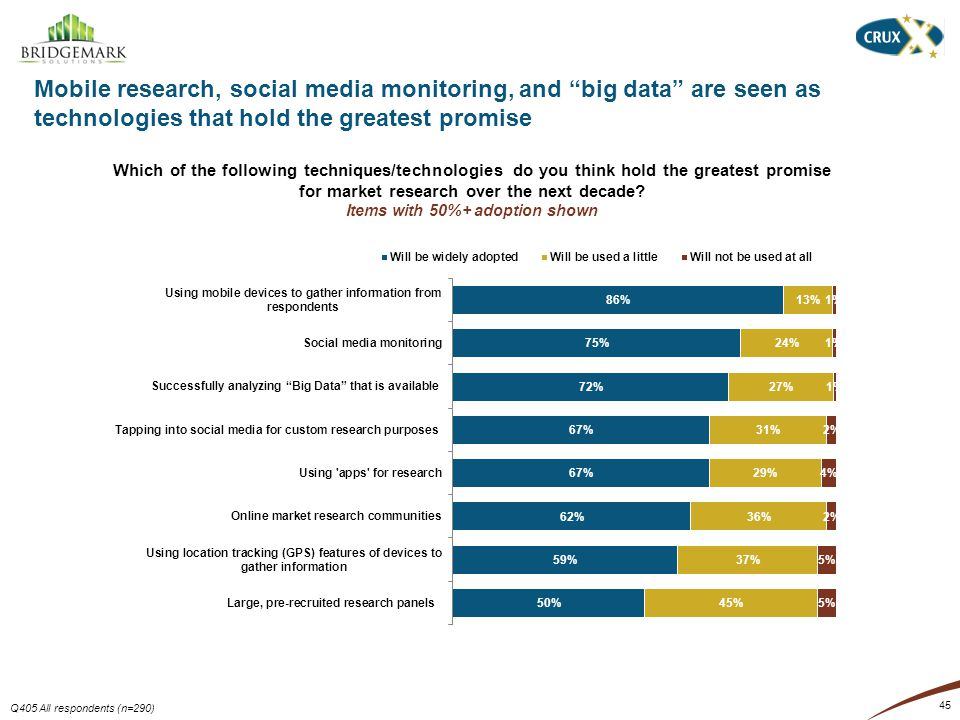 Mobile research, social media monitoring, and big data are seen as technologies that hold the greatest promise 45 Q405 All respondents (n=290) Which of the following techniques/technologies do you think hold the greatest promise for market research over the next decade.