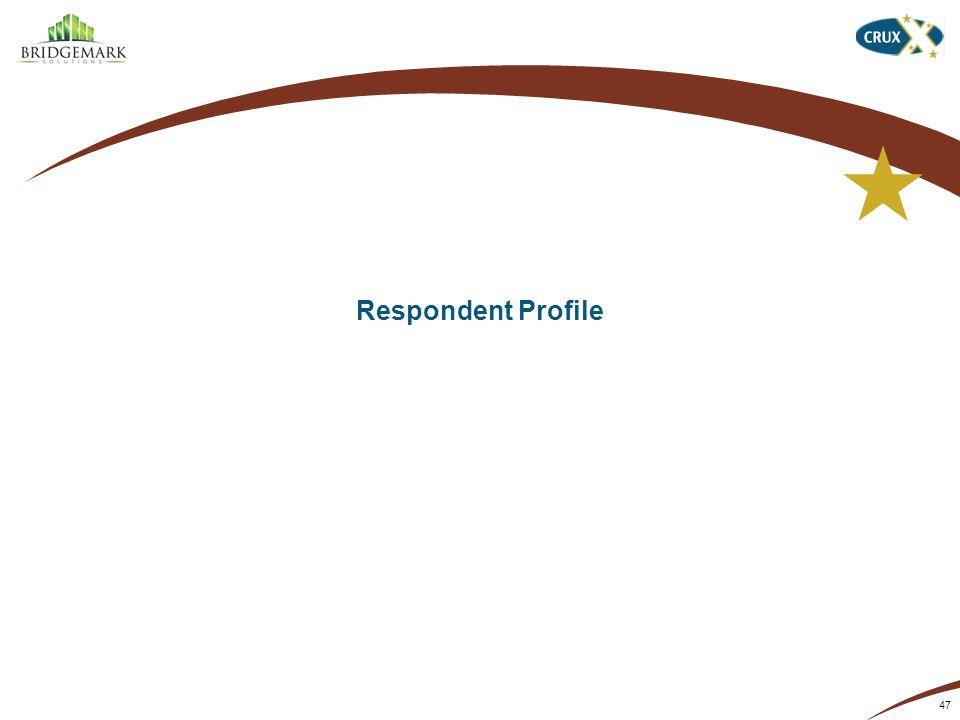 Respondent Profile 47