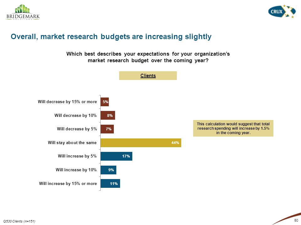 Overall, market research budgets are increasing slightly 50 Which best describes your expectations for your organizations market research budget over the coming year.
