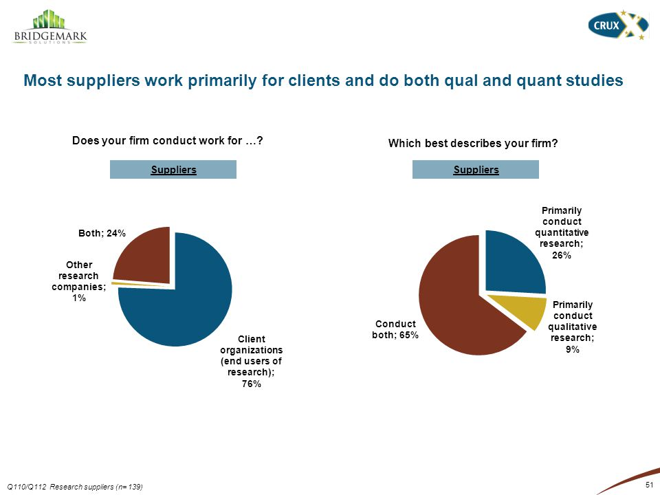 Most suppliers work primarily for clients and do both qual and quant studies 51 Does your firm conduct work for ….