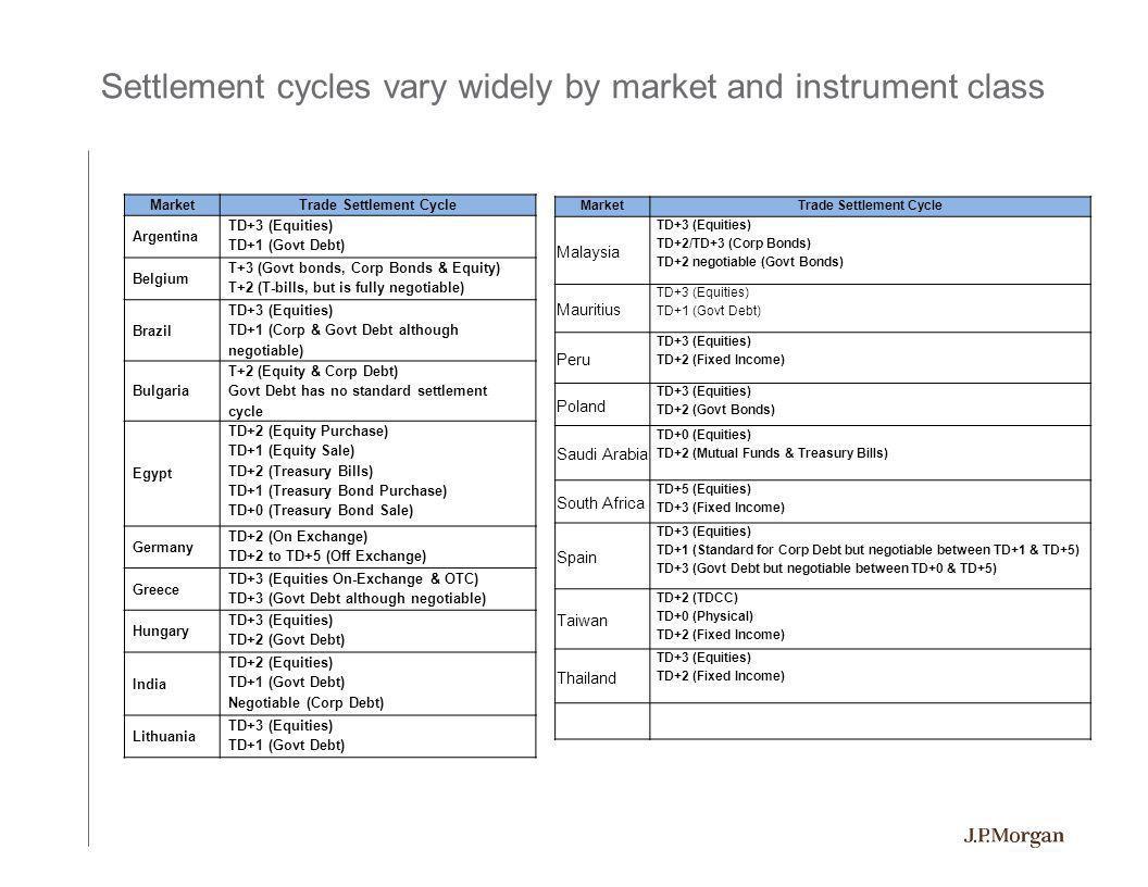 MarketTrade Settlement Cycle Argentina TD+3 (Equities) TD+1 (Govt Debt) Belgium T+3 (Govt bonds, Corp Bonds & Equity) T+2 (T-bills, but is fully negot