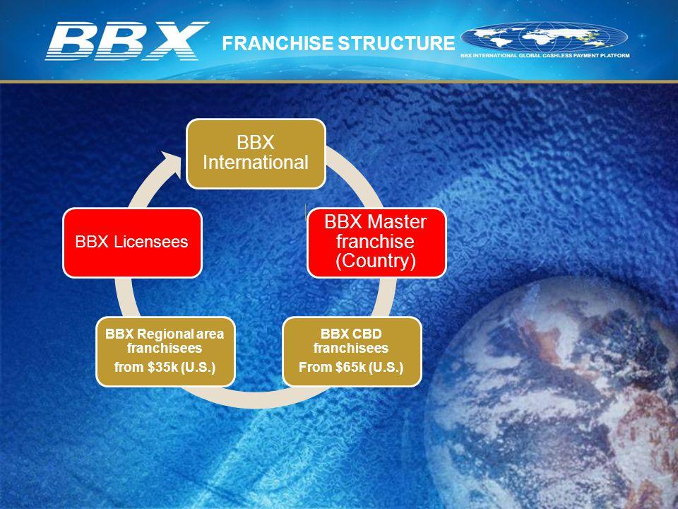 BBX Master franchise (Country) BBX Regional area franchisees from $35k (U.S.) BBX CBD franchisees From $65k (U.S.) BBX Licensees FRANCHISE STRUCTURE