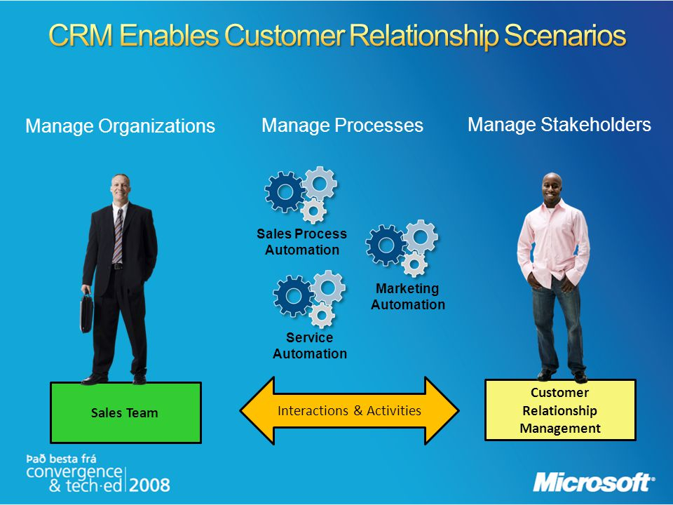 Manage Stakeholders Sales Team Customer Relationship Management Interactions & Activities Manage Organizations Manage Processes Sales Process Automati
