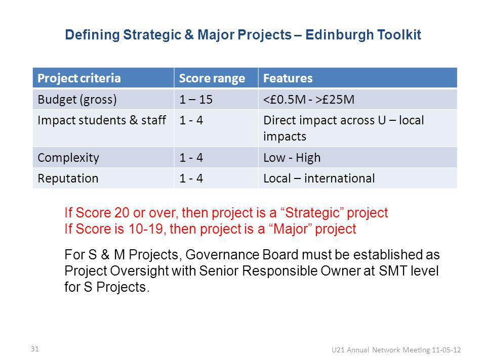If Score 20 or over, then project is a Strategic project If Score is 10-19, then project is a Major project Defining Strategic & Major Projects – Edinburgh Toolkit U21 Annual Network Meeting 11-05-12 31 Project criteriaScore rangeFeatures Budget (gross)1 – 15 £25M Impact students & staff1 - 4Direct impact across U – local impacts Complexity1 - 4Low - High Reputation1 - 4Local – international For S & M Projects, Governance Board must be established as Project Oversight with Senior Responsible Owner at SMT level for S Projects.