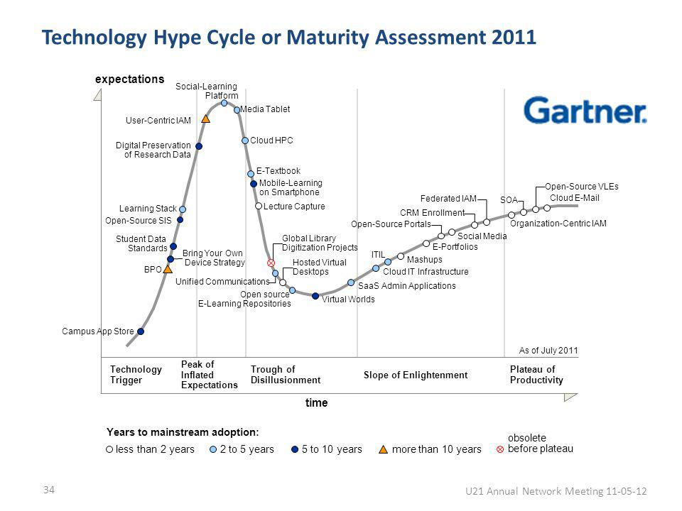 Technology Hype Cycle or Maturity Assessment 2011 Technology Trigger Peak of Inflated Expectations Trough of Disillusionment Slope of Enlightenment Pl