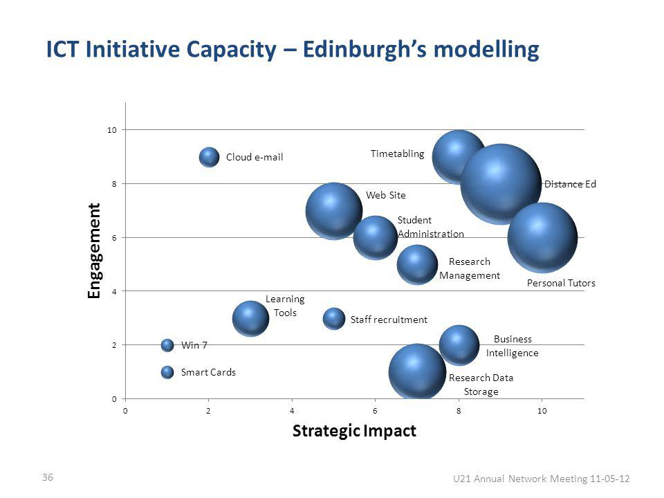 ICT Initiative Capacity – Edinburghs modelling 36 U21 Annual Network Meeting 11-05-12