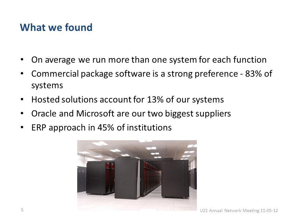 What we found On average we run more than one system for each function Commercial package software is a strong preference - 83% of systems Hosted solutions account for 13% of our systems Oracle and Microsoft are our two biggest suppliers ERP approach in 45% of institutions U21 Annual Network Meeting 11-05-12 5