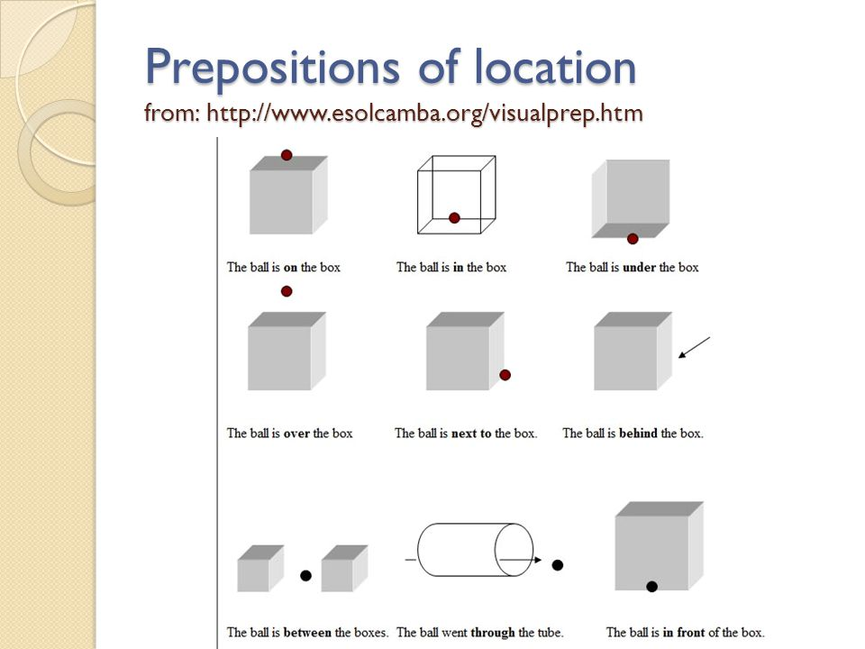 Prepositions of location from: http://www.esolcamba.org/visualprep.htm