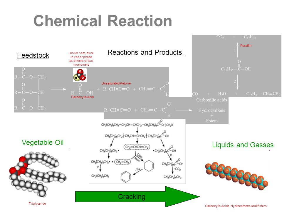 Vegetable Oil Feedstock Reactions and Products Liquids and Gasses Carboxylic Acid Carboxylic Acids, Hydrocarbons and Esters Triglyceride Under heat, exist in vapor phase as dimers of two monomers Unsaturated Ketone Paraffin Cracking Chemical Reaction