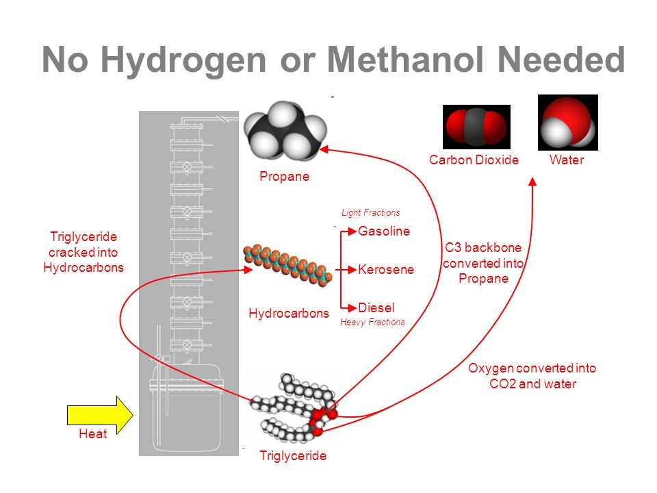 No Hydrogen or Methanol Needed C3 backbone converted into Propane Triglyceride Hydrocarbons Carbon DioxideWater Propane Triglyceride cracked into Hydrocarbons Oxygen converted into CO2 and water Heat Gasoline Diesel Kerosene Heavy Fractions Light Fractions