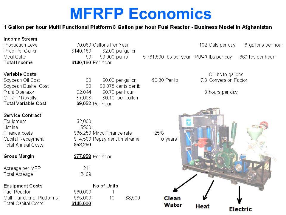 MFRFP Economics