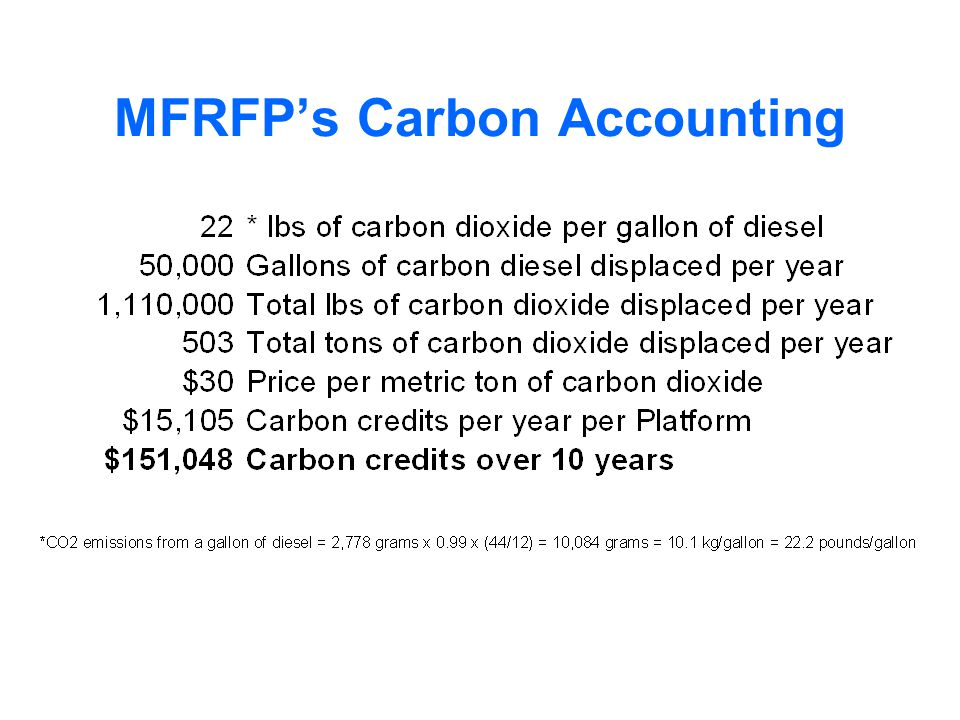 MFRFPs Carbon Accounting