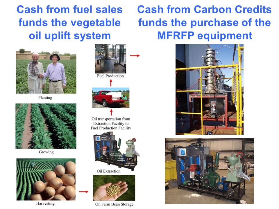 Cash from fuel sales funds the vegetable oil uplift system Cash from Carbon Credits funds the purchase of the MFRFP equipment