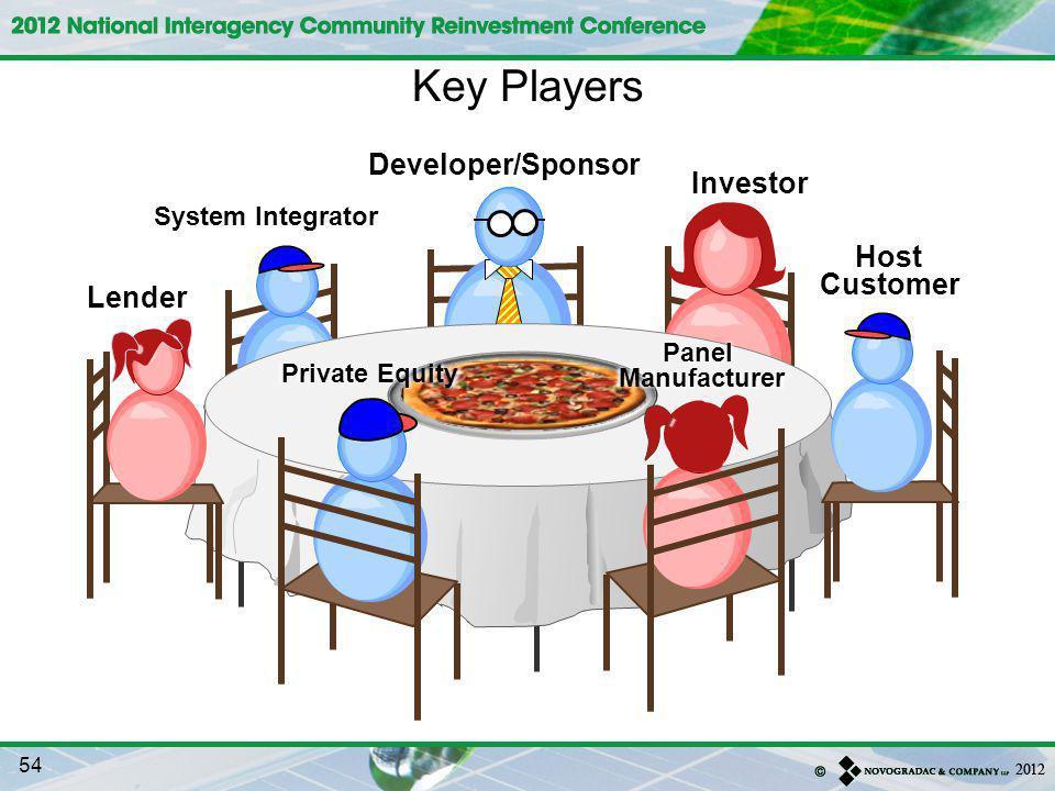 Investor Developer/Sponsor Host Customer System Integrator Private Equity Lender Key Players Panel Manufacturer 54
