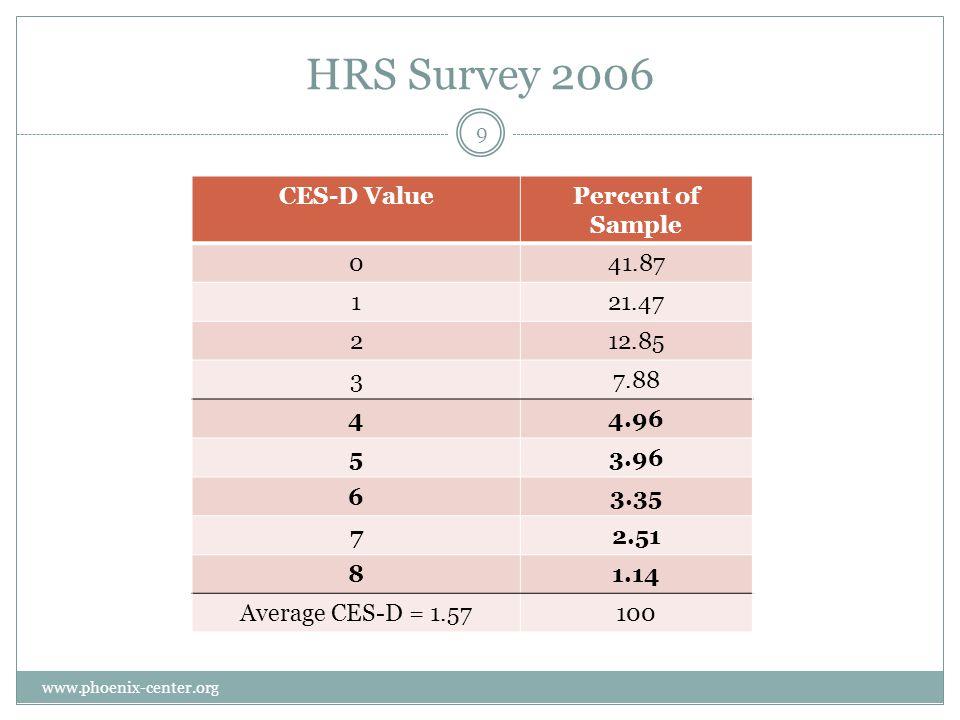 HRS Survey 2006 CES-D ValuePercent of Sample 041.87 121.47 212.85 37.88 44.96 53.96 63.35 72.51 81.14 Average CES-D = 1.57100 9 www.phoenix-center.org