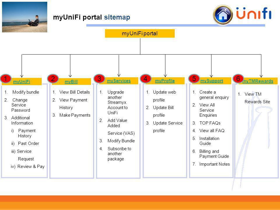 4 myUniFi portal sitemap myUniFi portal 1.View Bill Details 2.View Payment History 3.Make Payments 1. Upgrade another Streamyx Account to UniFi 2. Add