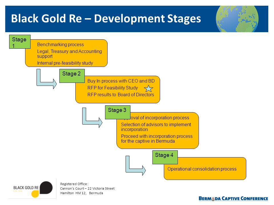 Black Gold Re – Development Stages Benchmarking process Legal, Treasury and Accounting support Internal pre-feasibility study Buy In process with CEO
