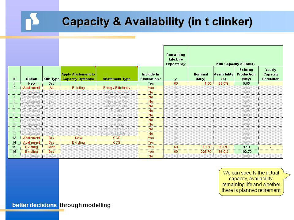 better decisionsthrough modelling Capacity & Availability (in t clinker) We can specify the actual capacity, availability, remaining life and whether there is planned retirement