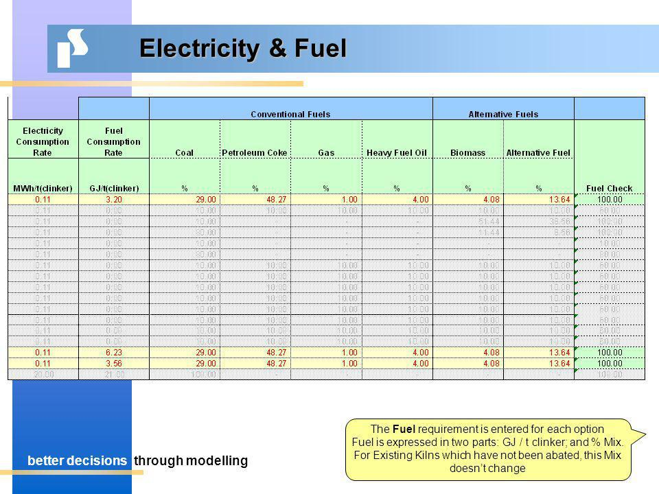 better decisionsthrough modelling Electricity & Fuel The Fuel requirement is entered for each option Fuel is expressed in two parts: GJ / t clinker; and % Mix.