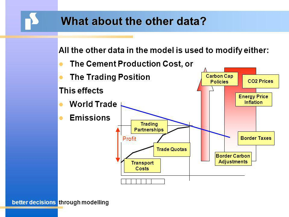 better decisionsthrough modelling What about the other data.