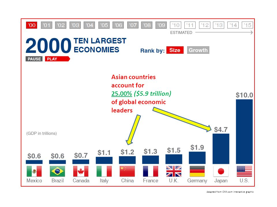 Asian countries account for 25.00% ($5.9 trillion) of global economic leaders Adapted from CNN.com interactive graphic