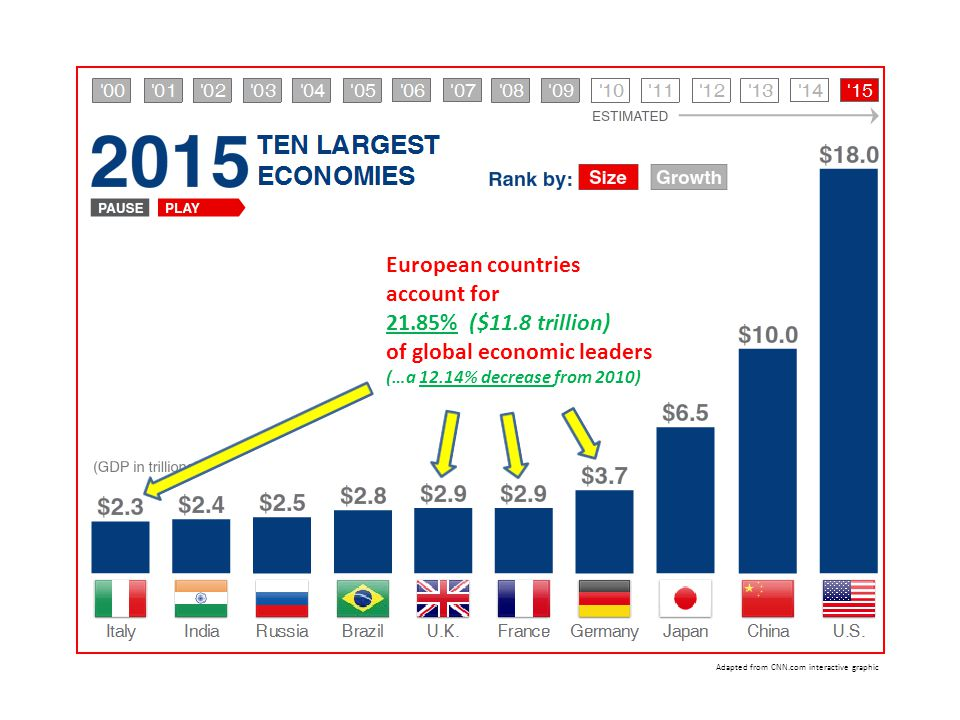 European countries account for 21.85% ($11.8 trillion) of global economic leaders (…a 12.14% decrease from 2010) Adapted from CNN.com interactive graphic