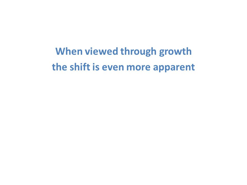 When viewed through growth the shift is even more apparent