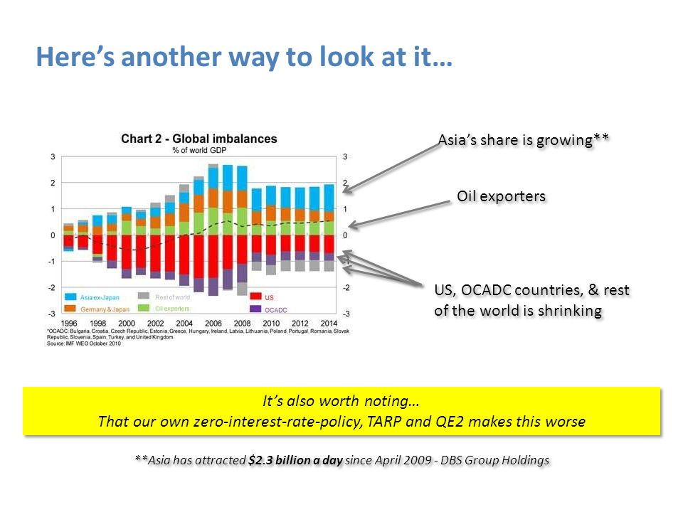 Heres another way to look at it… Asias share is growing** Oil exporters US, OCADC countries, & rest of the world is shrinking Its also worth noting… That our own zero-interest-rate-policy, TARP and QE2 makes this worse Its also worth noting… That our own zero-interest-rate-policy, TARP and QE2 makes this worse **Asia has attracted $2.3 billion a day since April 2009 - DBS Group Holdings