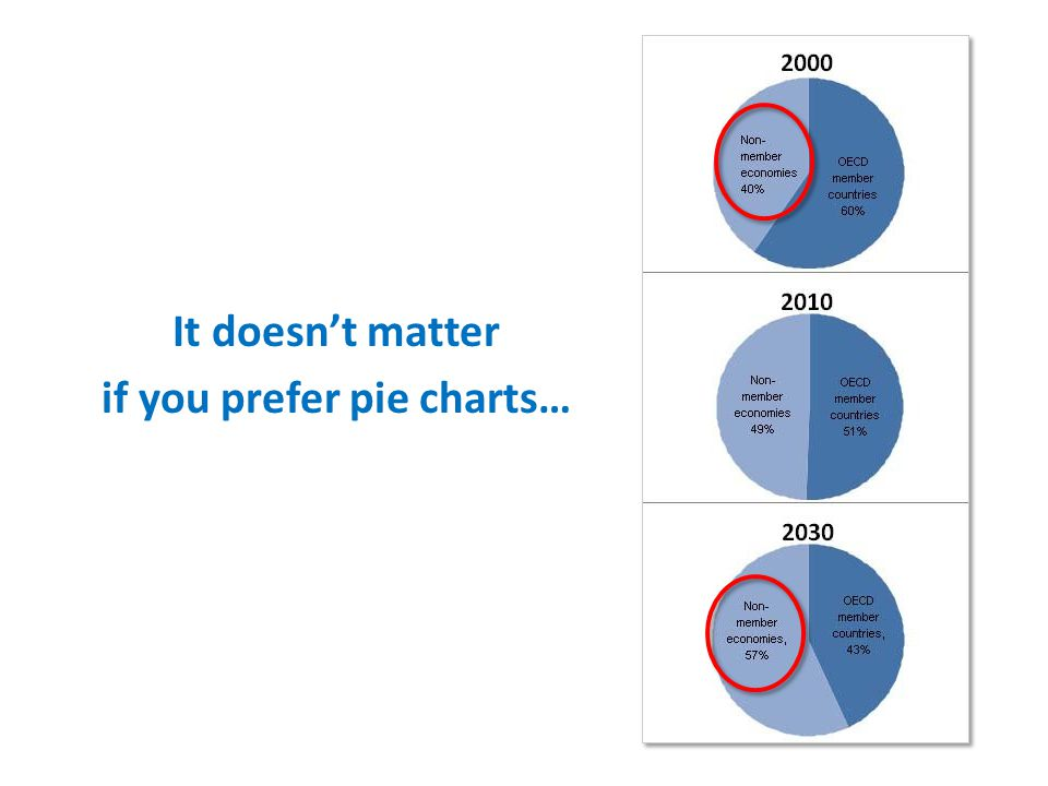 It doesnt matter if you prefer pie charts…