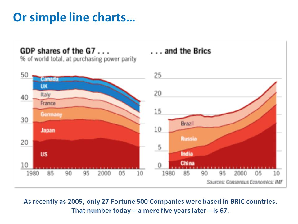 Or simple line charts… As recently as 2005, only 27 Fortune 500 Companies were based in BRIC countries.