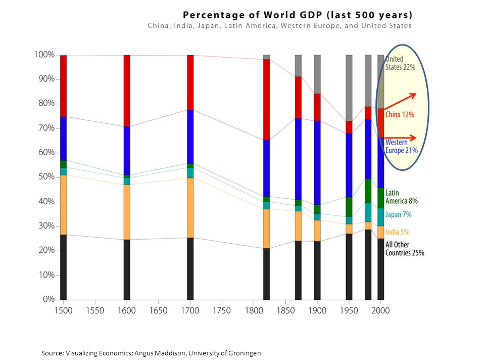 Source: Visualizing Economics; Angus Maddison, University of Groningen