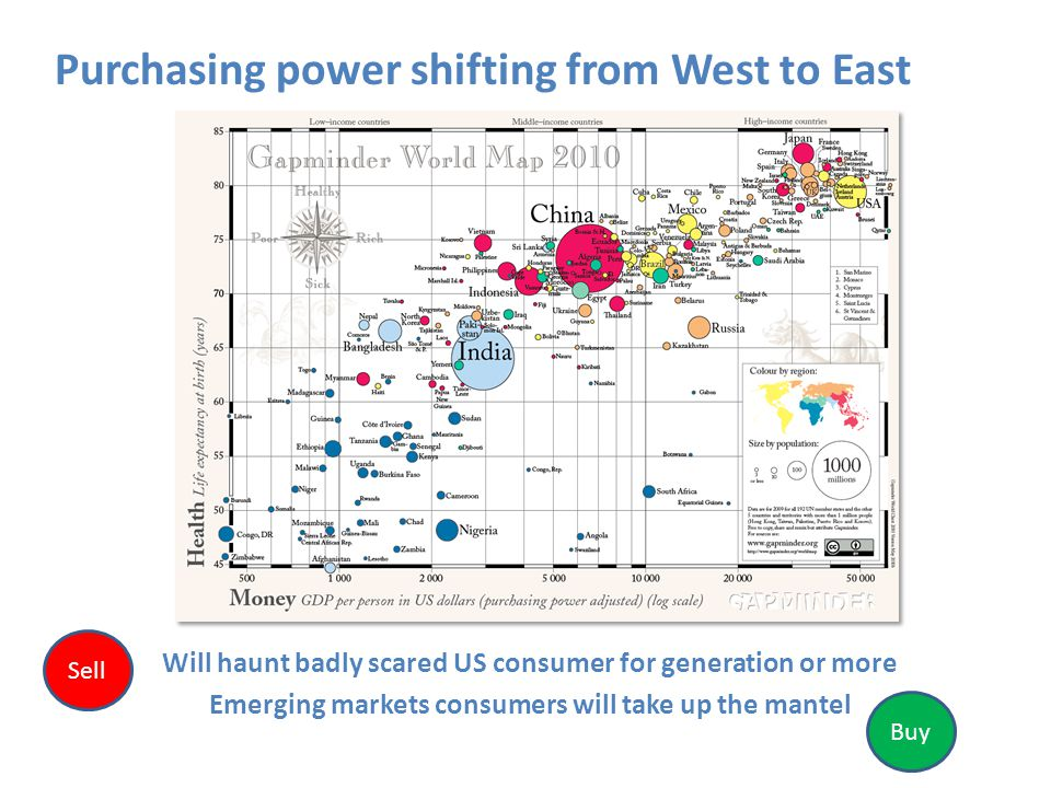 Purchasing power shifting from West to East Will haunt badly scared US consumer for generation or more Emerging markets consumers will take up the mantel Sell Buy