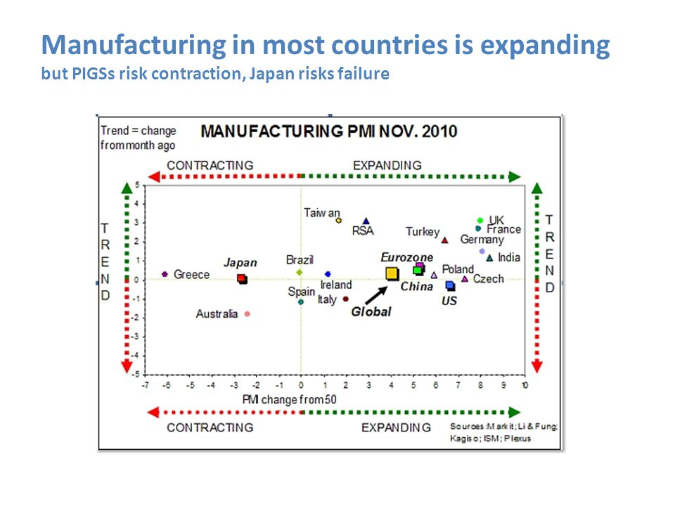 Manufacturing in most countries is expanding but PIGSs risk contraction, Japan risks failure