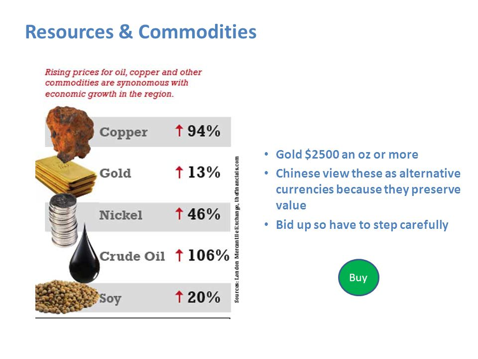 Resources & Commodities Gold $2500 an oz or more Chinese view these as alternative currencies because they preserve value Bid up so have to step carefully http://www.heatingoil.com/wp-content/uploads/2009/11/rising-oil-price.jpg Buy