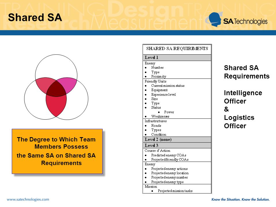 Shared SA The Degree to Which Team Members Possess the Same SA on Shared SA Requirements Shared SA Requirements Intelligence Officer & Logistics Officer