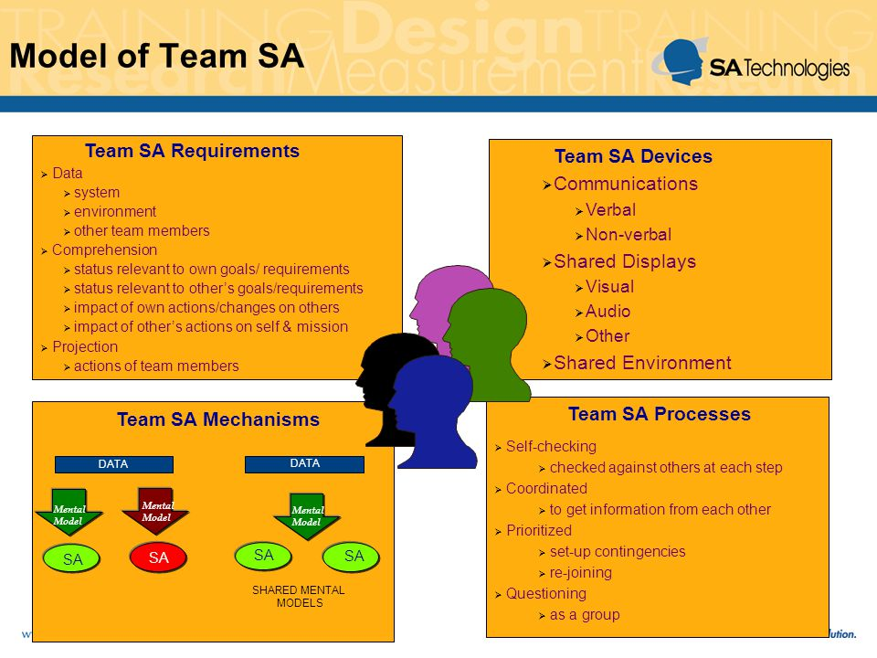 Model of Team SA Team SA Requirements Data system environment other team members Comprehension status relevant to own goals/ requirements status relevant to others goals/requirements impact of own actions/changes on others impact of others actions on self & mission Projection actions of team members Team SA Devices Communications Verbal Non-verbal Shared Displays Visual Audio Other Shared Environment SA Mental Model Mental Model DATA Mental Model SA SHARED MENTAL MODELS DATA Team SA Mechanisms Self-checking checked against others at each step Coordinated to get information from each other Prioritized set-up contingencies re-joining Questioning as a group Team SA Processes