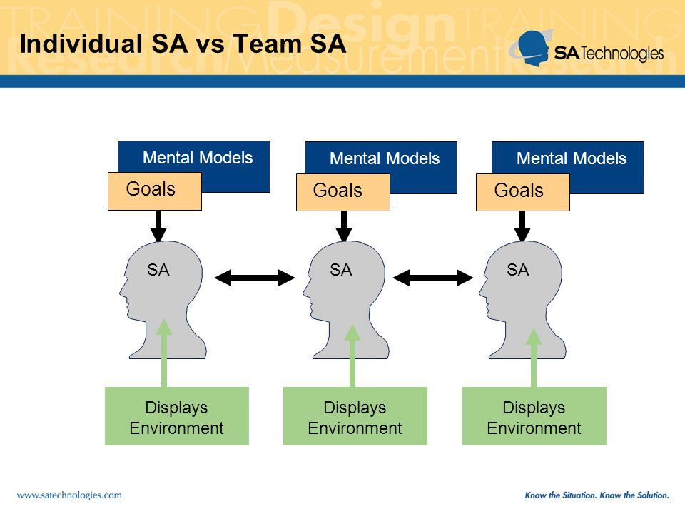 Individual SA vs Team SA SA Mental Models Goals Mental Models Goals Mental Models Displays Environment Displays Environment Displays Environment