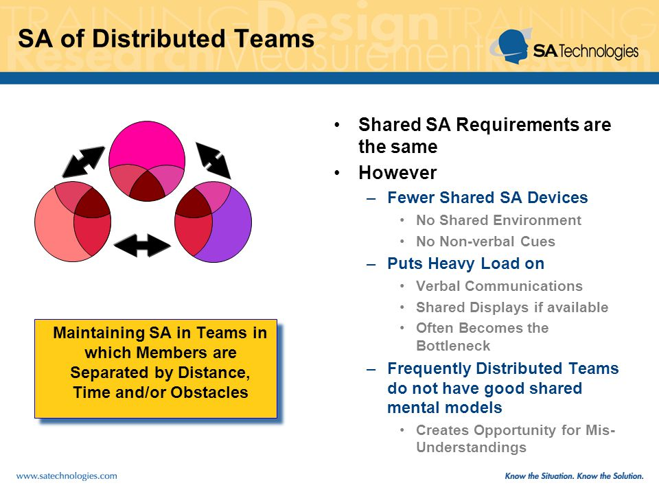 SA of Distributed Teams Maintaining SA in Teams in which Members are Separated by Distance, Time and/or Obstacles Shared SA Requirements are the same However –Fewer Shared SA Devices No Shared Environment No Non-verbal Cues –Puts Heavy Load on Verbal Communications Shared Displays if available Often Becomes the Bottleneck –Frequently Distributed Teams do not have good shared mental models Creates Opportunity for Mis- Understandings