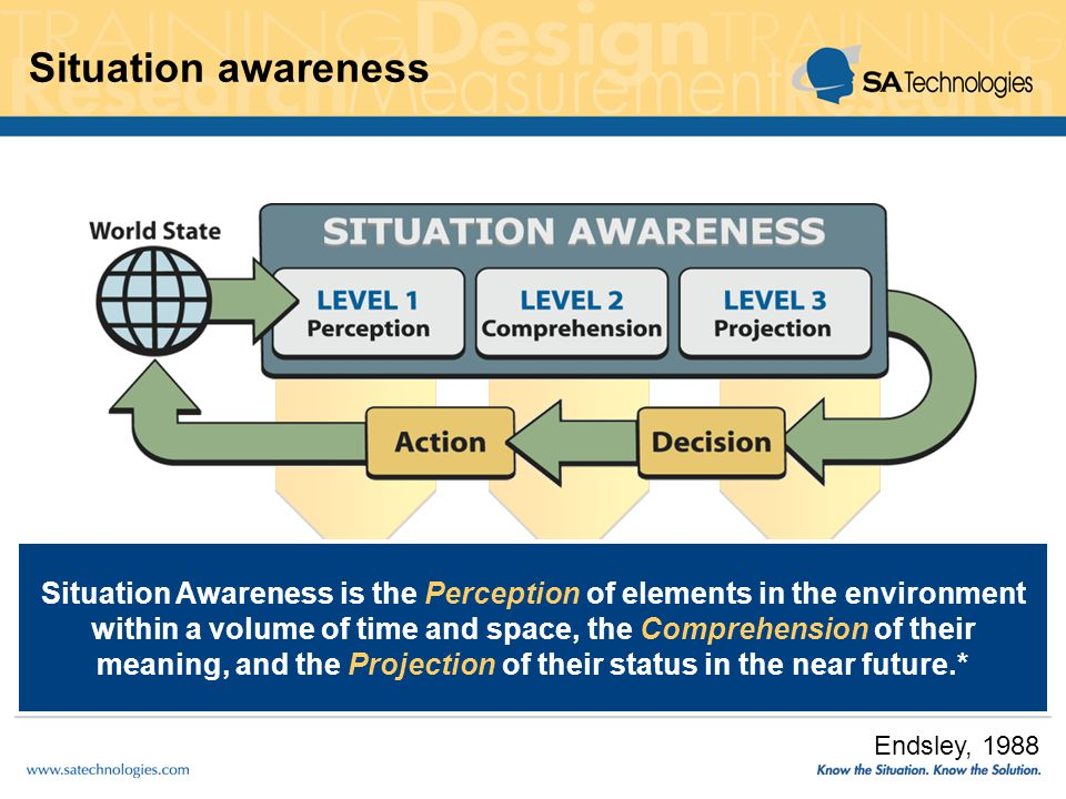 Situation awareness Situation Awareness is the Perception of elements in the environment within a volume of time and space, the Comprehension of their meaning, and the Projection of their status in the near future.* Endsley, 1988
