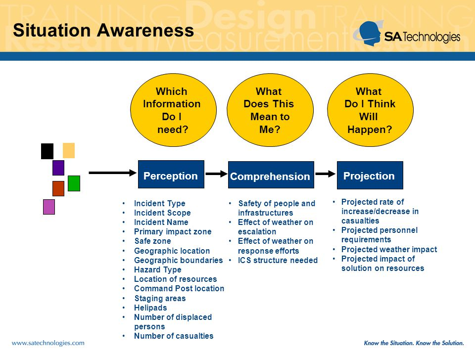 Situation Awareness Comprehension Perception Which Information Do I need.