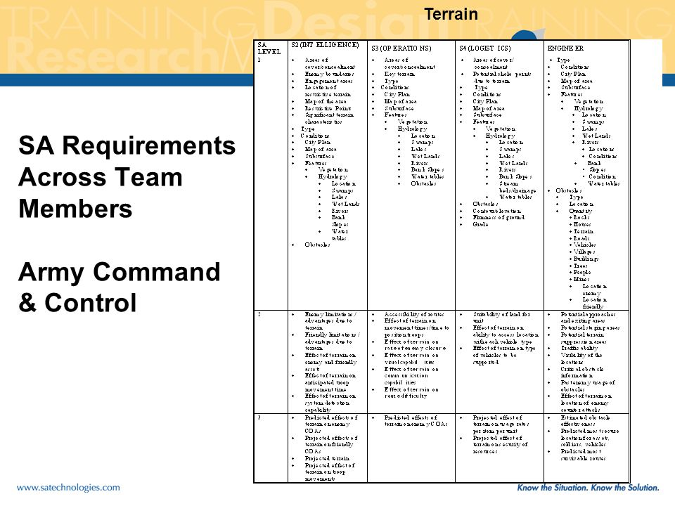 SA Requirements Across Team Members Army Command & Control Terrain