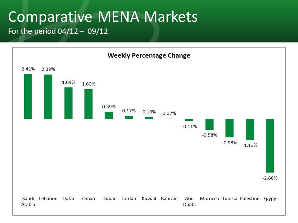 23 Comparative MENA Markets For the period 04/12 – 09/12