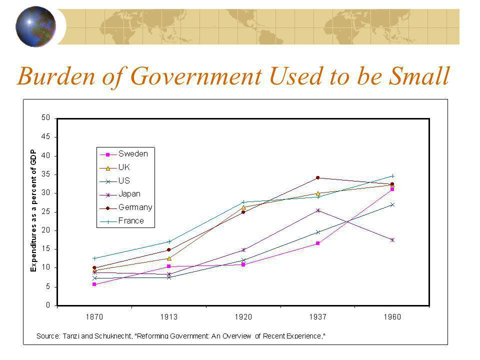 Burden of Government Used to be Small