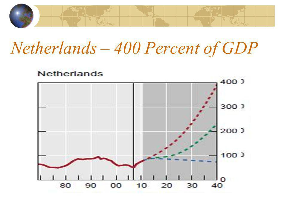 Netherlands – 400 Percent of GDP
