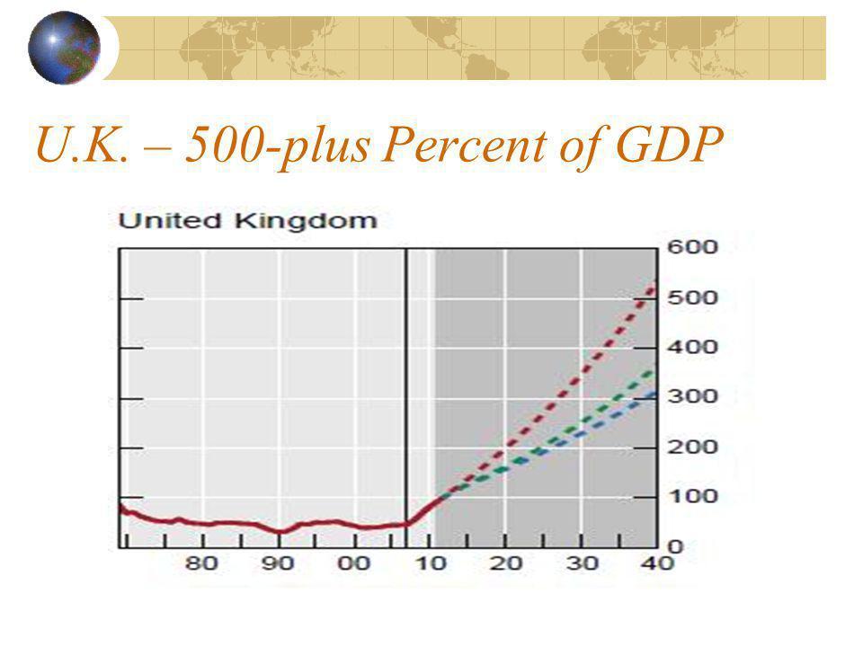 U.K. – 500-plus Percent of GDP