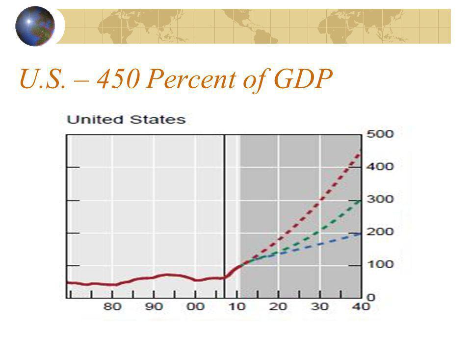 U.S. – 450 Percent of GDP