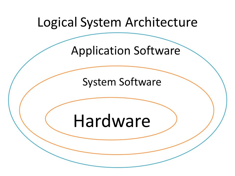 Logical System Architecture Hardware System Software Application Software